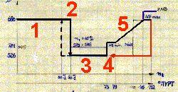 Fahrdiagramm der Schubdüse