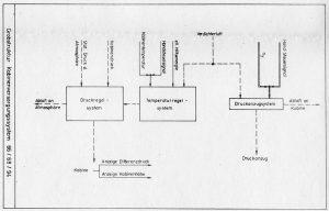Kabinenversorgung Struktur