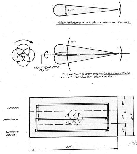 Antennendiagramm