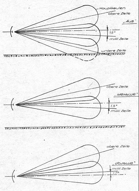 Antennendiagramm Erdstörungen