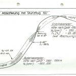 Abschwung-Sturzflug 60°