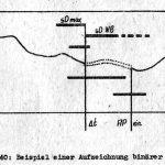 Aufzeichnung binärer Signale SARPP-12G