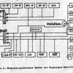 statisch-dynamisches System MiG-21M