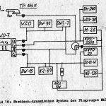 statisch-dynamisches System MiG-21PFM