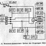 statisch-dynamisches System MiG-21SPS