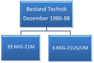 Flugzeugbestand Dez 1986-88